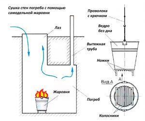 Вентиляция в кессоне