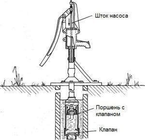 ruchnoy-nasos-dlya-skvachiny-ustrojstvo