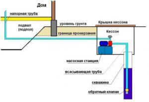 schema-ustanovki-nasosa-v-skvazhinu