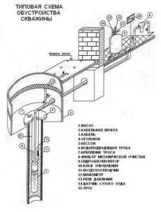 Схема обвязки кессона
