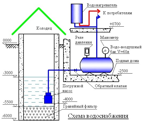 Схема водопровода из колодца своими руками