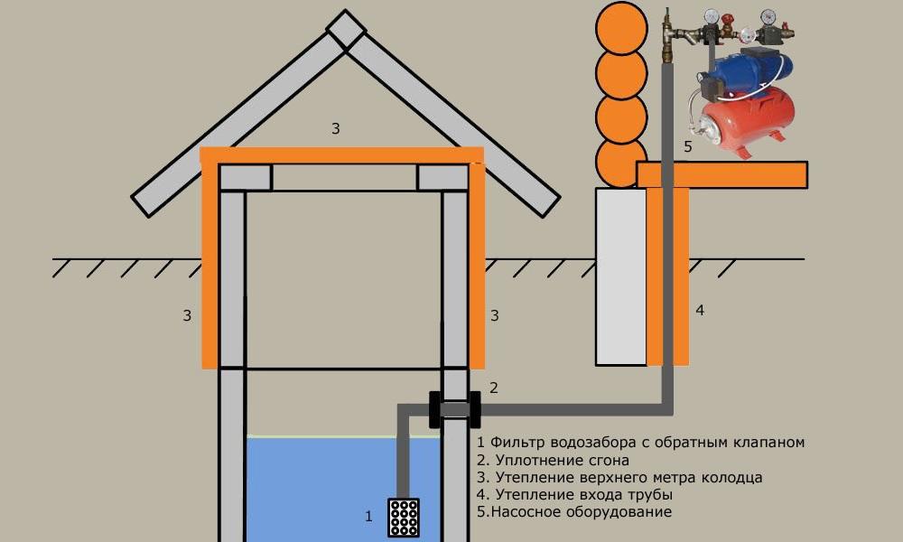 Летний водопровод на даче своими руками видео 151