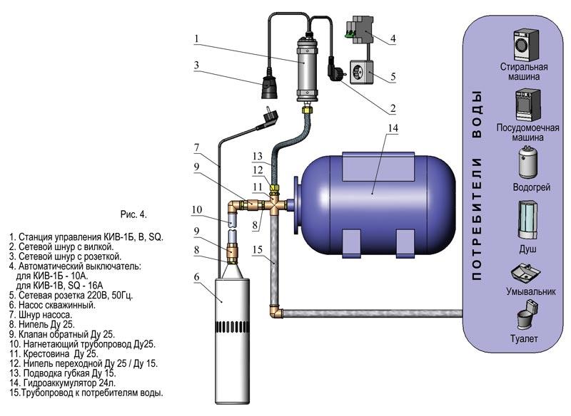 Водоснабжение дачи из скважины своими руками схема