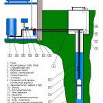 Оборудование для скважины схема подключения